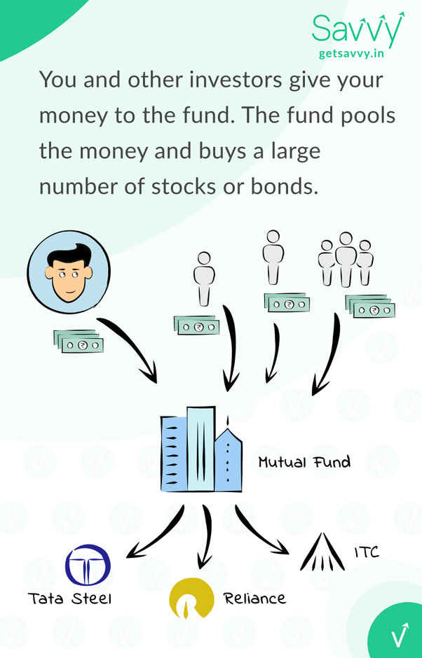 an explanation of a mutual fund and how it works How mutual funds work: second edition (new york institute of finance) [albert j fredman, russ wiler] on amazoncom free shipping on qualifying rather, fredman and colleagues have simply gone about explaining the various difficult- to-understand aspects of the mutual funds industry this information is essential.