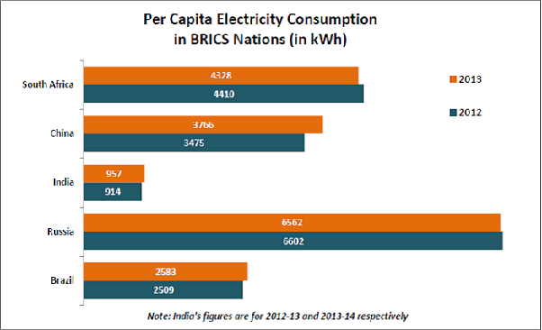 What Is The Average Electricity Consumption Of A Home In India Quora