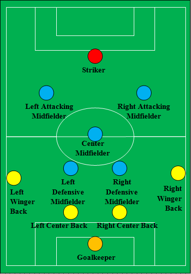 What Are Some Must Know Football Tactics And Strategies Quora