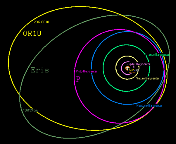 What does a diagram of the actual orbital path of planets in the more diagram links actual solar system orbit ccuart Choice Image