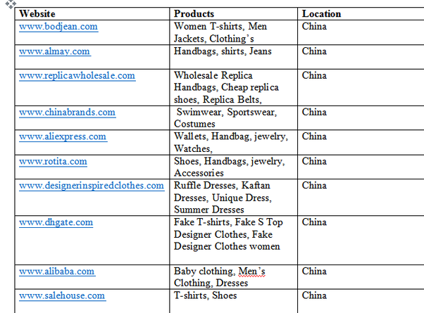 Which Websites Offer Replica Designer Clothing Quora