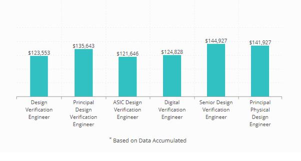 How To Get An Asic Design Engineer Job As A Graduate Quora