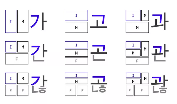 Is hangul easy quora unlike english the letters are not placed side by side they are placed into blocks each block represents a syllable here is the block format spiritdancerdesigns Images
