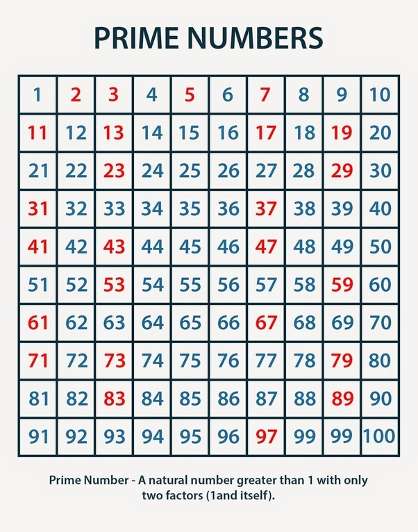 Main Qimg Bbde B Fadf Aea Fab C together with D B Dbd Bc B Cd Ae C Teaching Prime Numbers Prime Numbers Activity besides Sieve Of Eratosthenes To Ans as well Reduce Fractions V moreover Prime Number Chart Posters R Bbab A Fc B C D Kmk Byvr. on prime numbers 1 to 100 chart