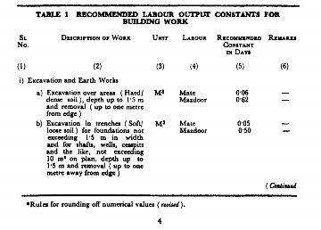 How much labour is required for excavating the soil of 1 cubic meter