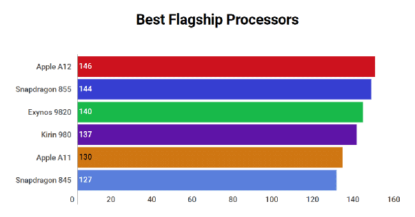 Which is the best processor for mobile phones? - Quora