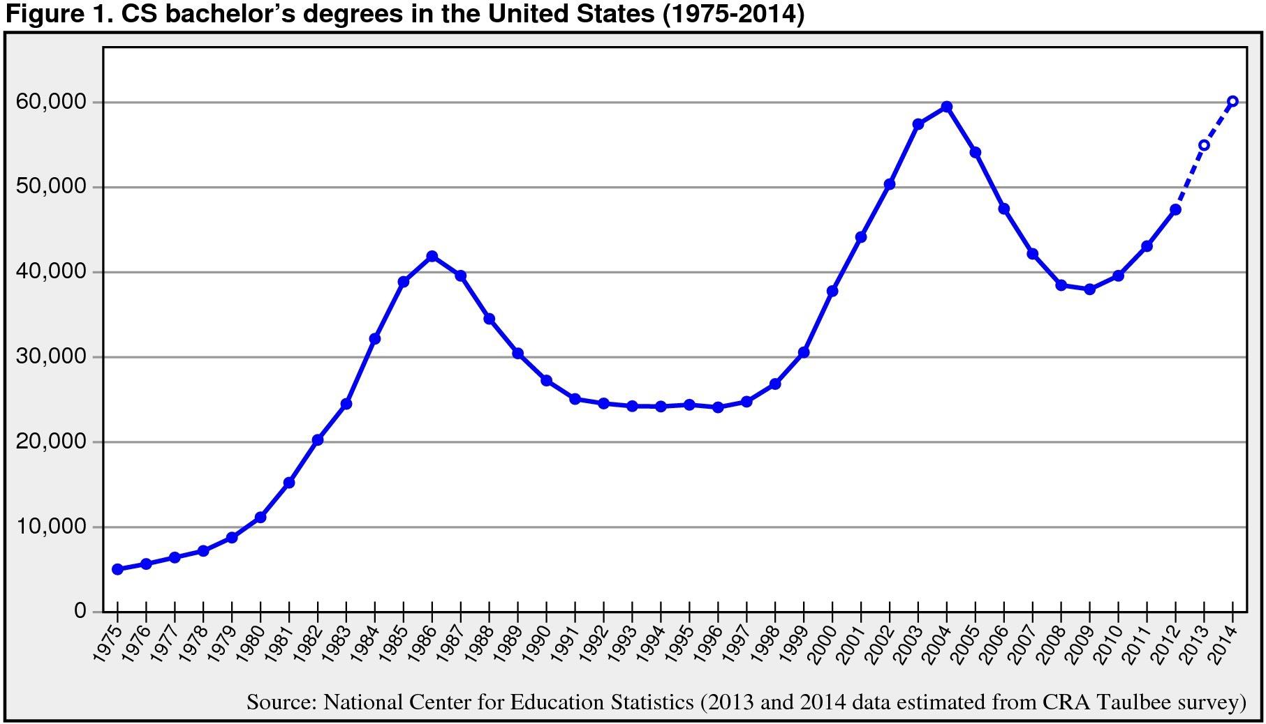 CS bachelor degrees in US 1975-2014