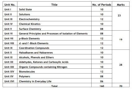 What is the blueprint of the chemistry question paper of the