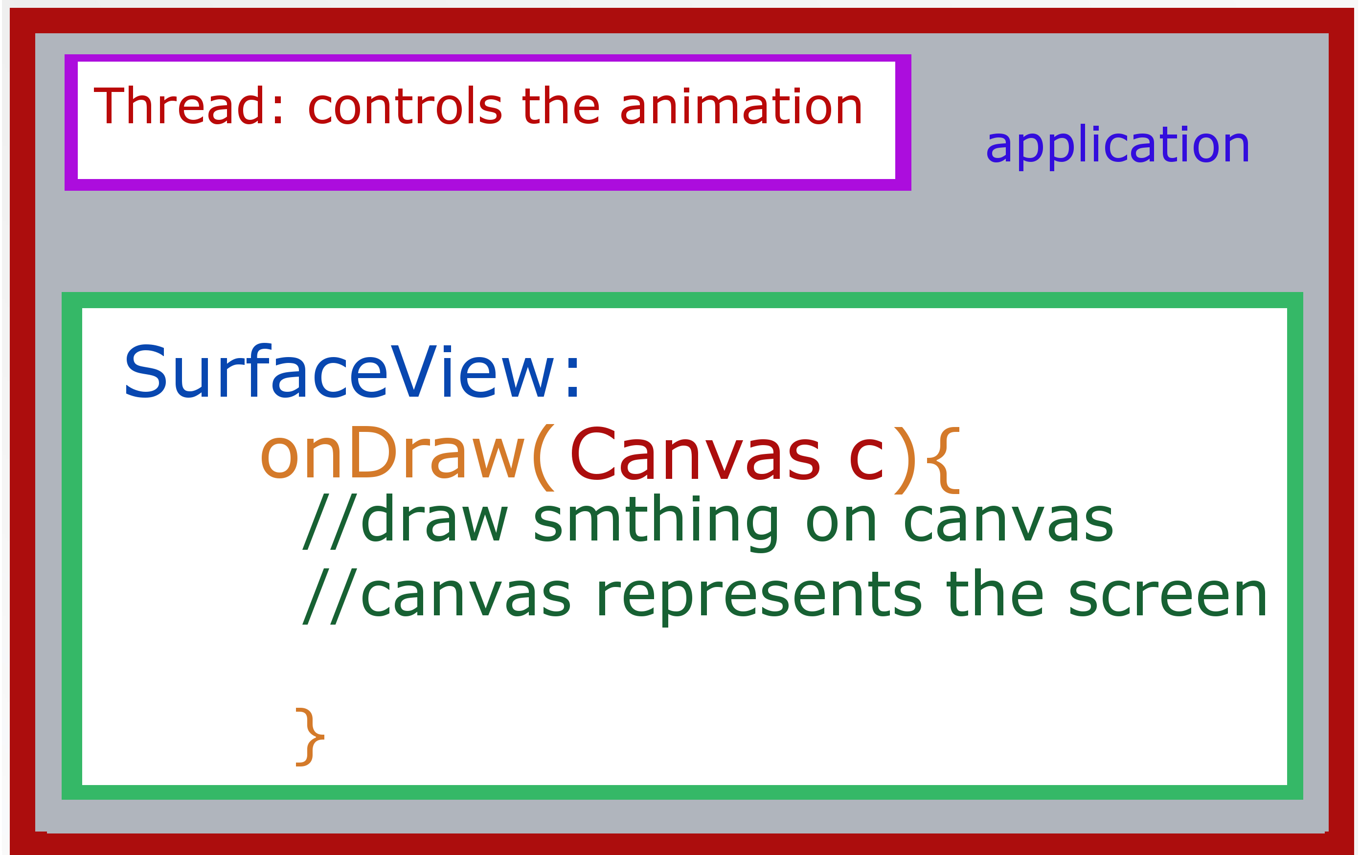In Android, what is the difference between View and Surface