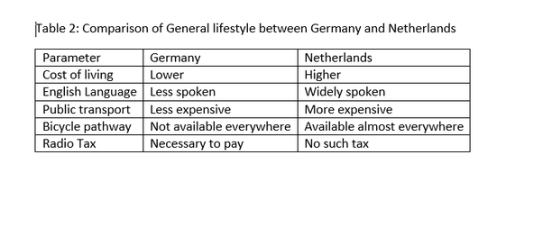Which is a better place to immigrate, The Netherlands vs Germany