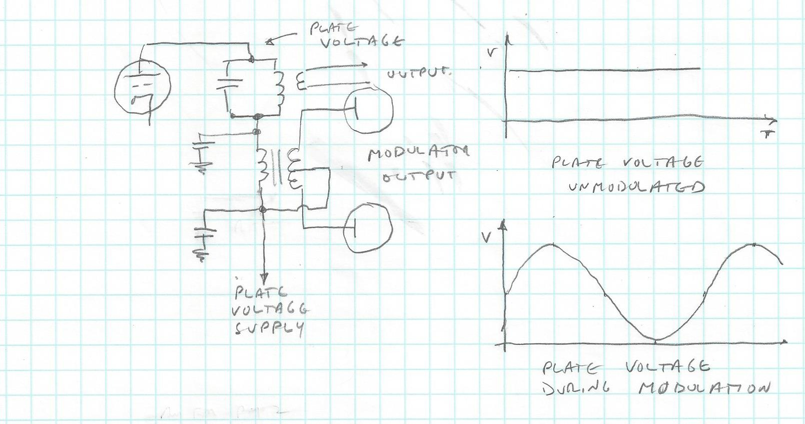 What Is The Difference Between Am Pm And Fm Modulators From Sidebandsuppressed Carrier Rf Modulator Modulation Block Diagram Result A Varying Voltage Which Produces Corresponding Variation Of Envelope Output