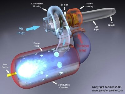 How to build a very small jet engine with some basic parts ...