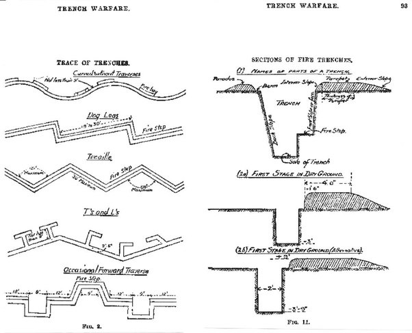 why didn t the artillery shoot at the inside of the trenches during rh quora com trench warfare diagram ww1 WW1 Trenches Today