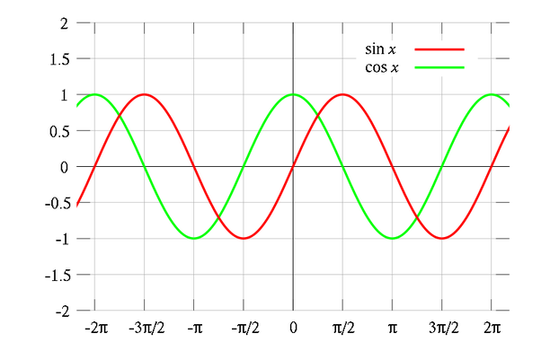 What is a wave equation? - Quora