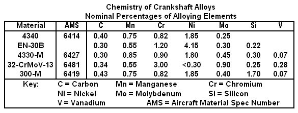 What Are The Materials For Making A Crank Shaft Quora