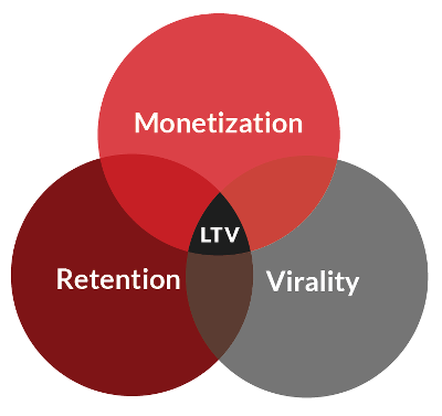 What are the ltvs of users in some of the top mobile apps i would what are the ltvs of users in some of the top mobile apps i would like to get an idea of benchmarks for top performing apps by the industry ccuart Gallery
