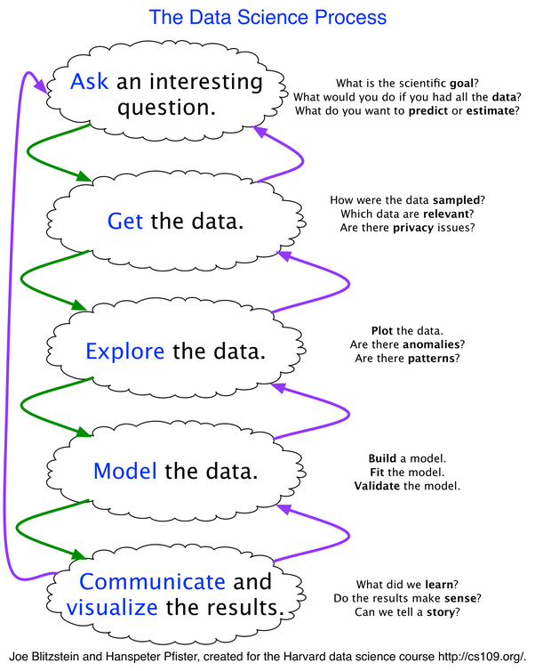 What Is The Workflow Or Process Of A Data Scientist What Tools Do