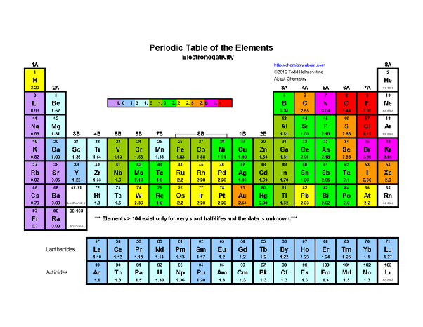 Which is the most electropositive element with atomic numbers 3 to 9 heres a periodic table of elements that states electronegativity values on the pauling scale urtaz Image collections