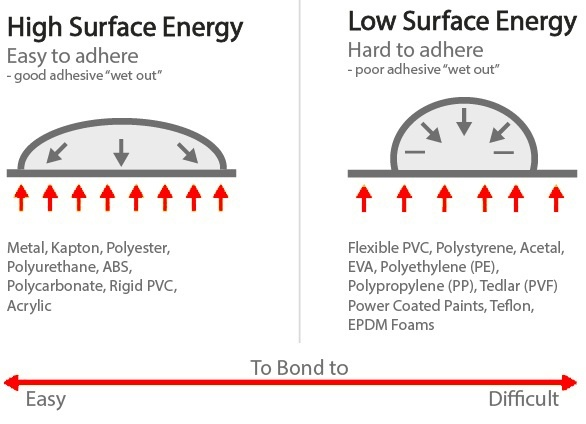 What Is The Difference Between Surface Tension And Surface Energy