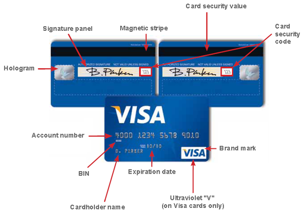 what are the different parts of a debit card quora rh quora com credit card flow diagram credit card processing diagram how it works