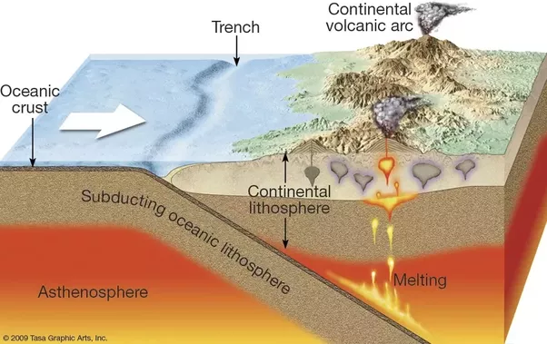 How are volcanoes formed under the sea quora if you look at the diagram above you can see the angular relationship between the trench or zone of subduction and the distance to where the volcanoes begin ccuart Gallery