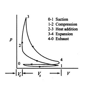 Why heat rejection is always done at constant volume not at constant constant volume heat rejection signifies that heat rejection takes place through the water jackets surrounding the cylinder only when the piston is at the ccuart Choice Image