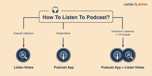What is the best way to listen to podcasts? What are the