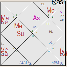 How to predict career using my birth chart - Quora