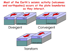 Image result for 1. Convergent plate boundaries             2. Divergent plate boundaries             3. Transform plate boundaries.