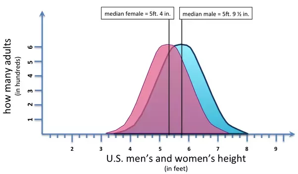 What Are Examples Of Normally Distributed Populations Quora