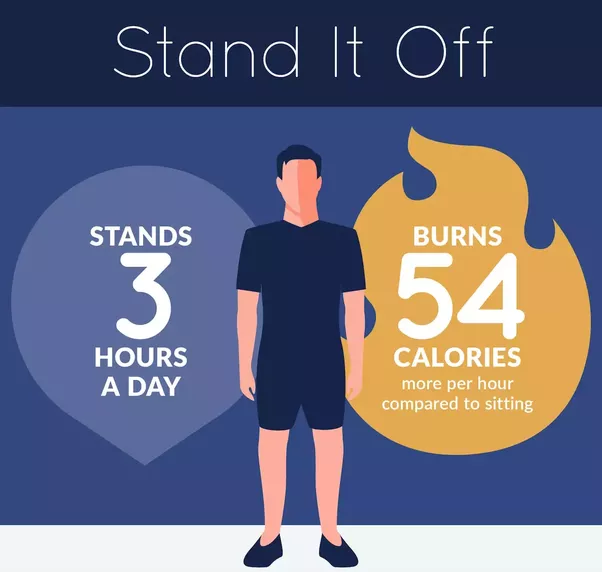 Exact Calorie Burn Will Vary From Person To But The Ballpark Figure Is 162 Calories More Per Day If You Stand 3 Hours Each