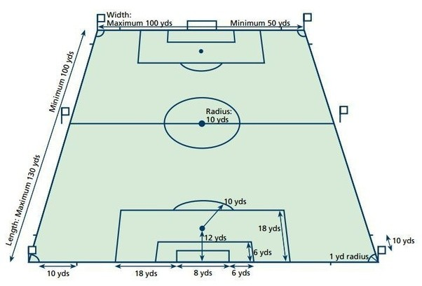 What Are The Official Dimensions Of A Soccer Field In The Fifa World