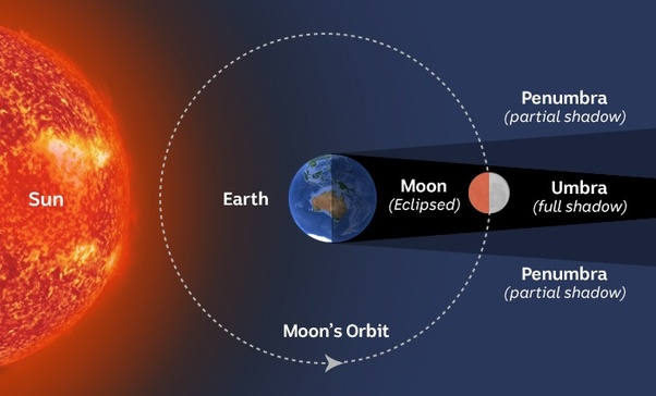 What Are The Positions Of The Sun Moon And Earth In A Lunar Eclipse