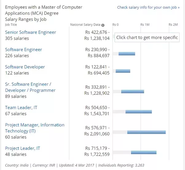 What is the average salary offered to a BCA+MCA graduate? - Quora