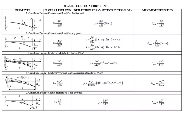 BEAM DEFLECTION TABLES PDF