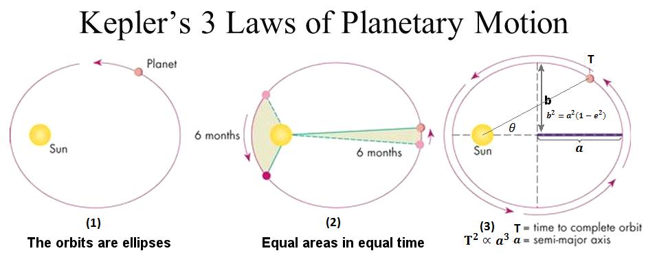 Image result for Kepler's laws