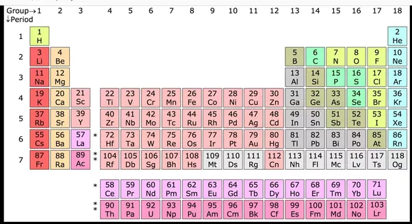 Which Group And Period Does The Element Arsenic Atomic Number 33