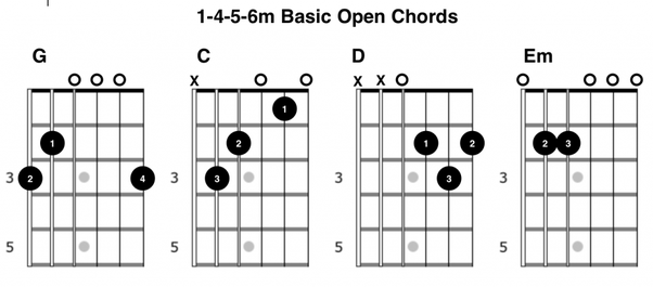 How many chords should I learn in order to be able to play guitar ...