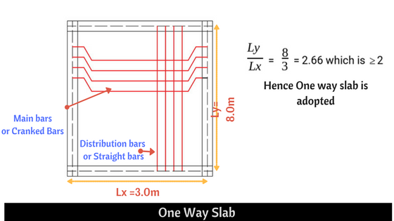 What is the different between the one way slab and two way