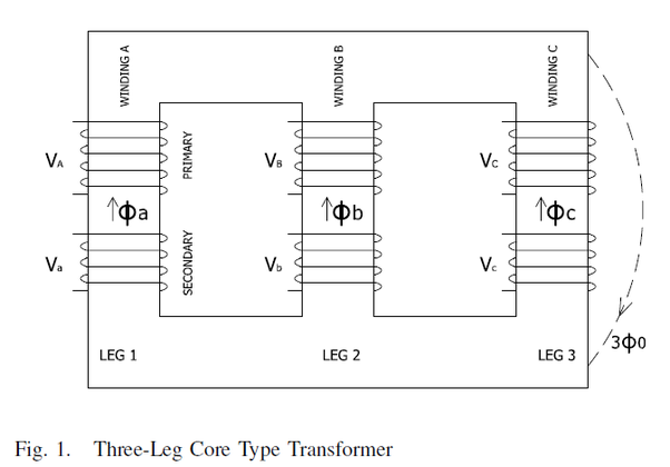 how to draw the layout of a three phase core transformer and shell transformer