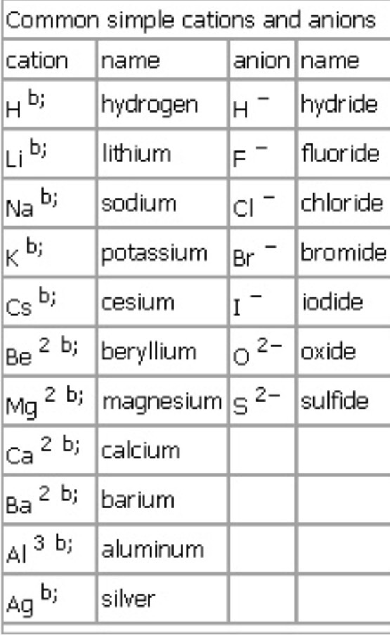 Is there any trick to learn the cation and anion tables quora similarly actions are positively charged and they tend to loose electrons in short if an element gains electrons it becomes negative ionanion and if an urtaz Image collections