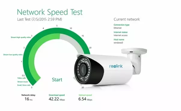 What S The Bandwidth Needs For 16 Security Cameras On 960p
