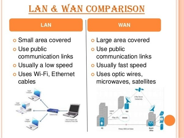 what is network explain lan man and wan
