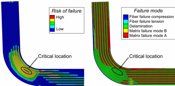 What Is Delamination Susceptiblility Quora