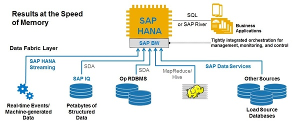 What is the tool used in SAP HANA? - Quora