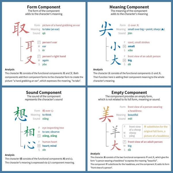 How to learn Kanji easily - Quora