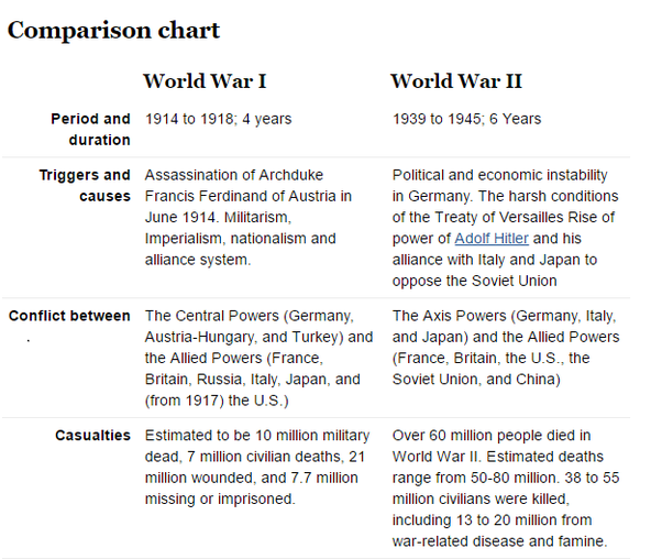 compare and contrast england and france political development Features a web application that compares two countries side by side, listing various facts, figures, measures and indicators allowing their similarities and differences to quickly be examined.