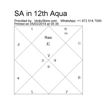 What does Saturn in Aquarius in 12th house mean? - Quora