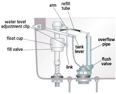toilet fill valve and flapper. Check if the water in tank is at line  your valve it should be If not turn all way on How to stop running through my toilet Quora