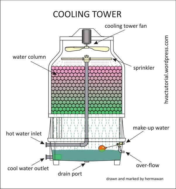 Cooling Unit Animation : How do cooling towers work quora